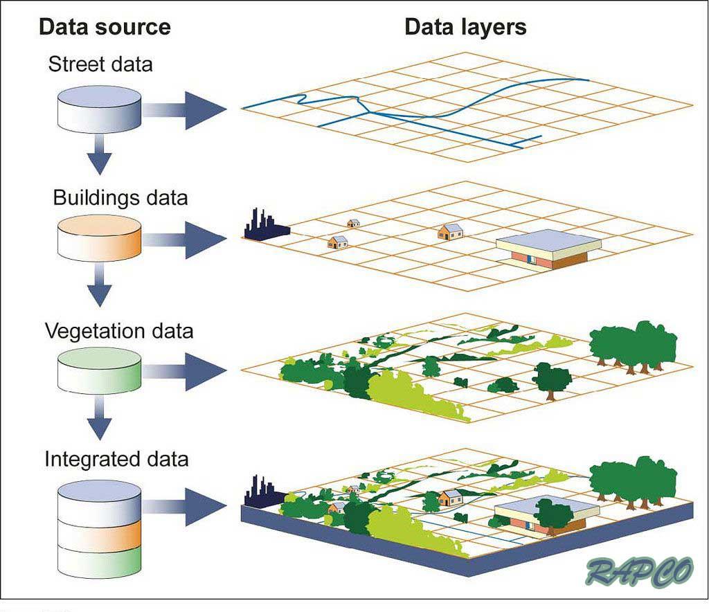 لایه های GIS
